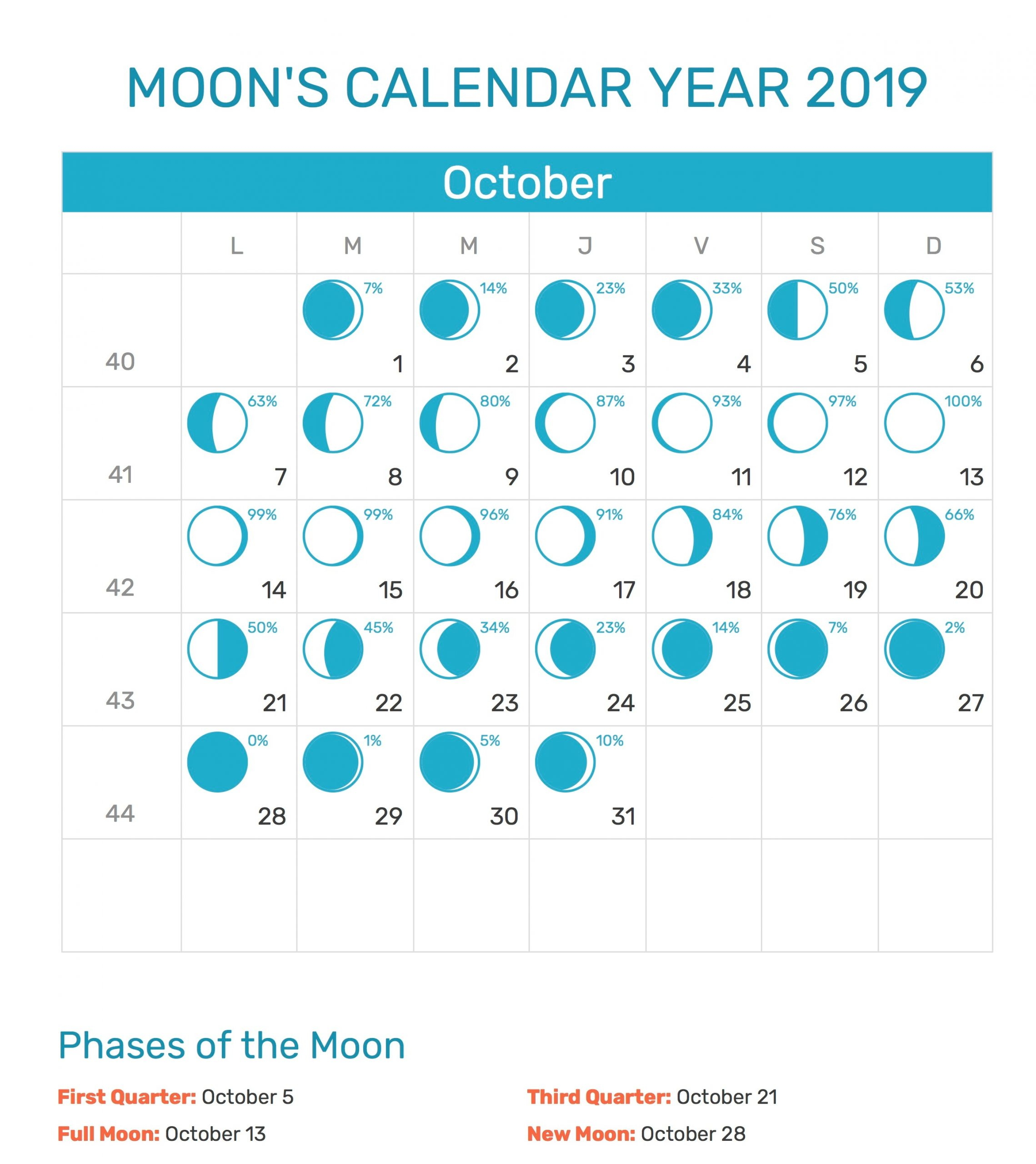 Moon Calendar October 2019