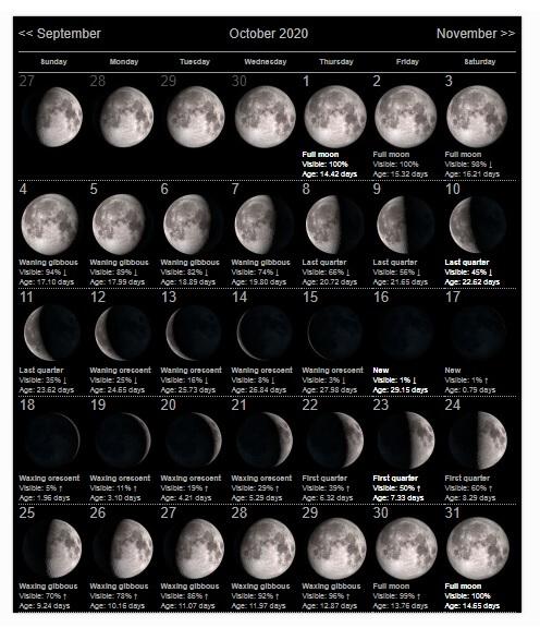 October 2020 Moon Calendar