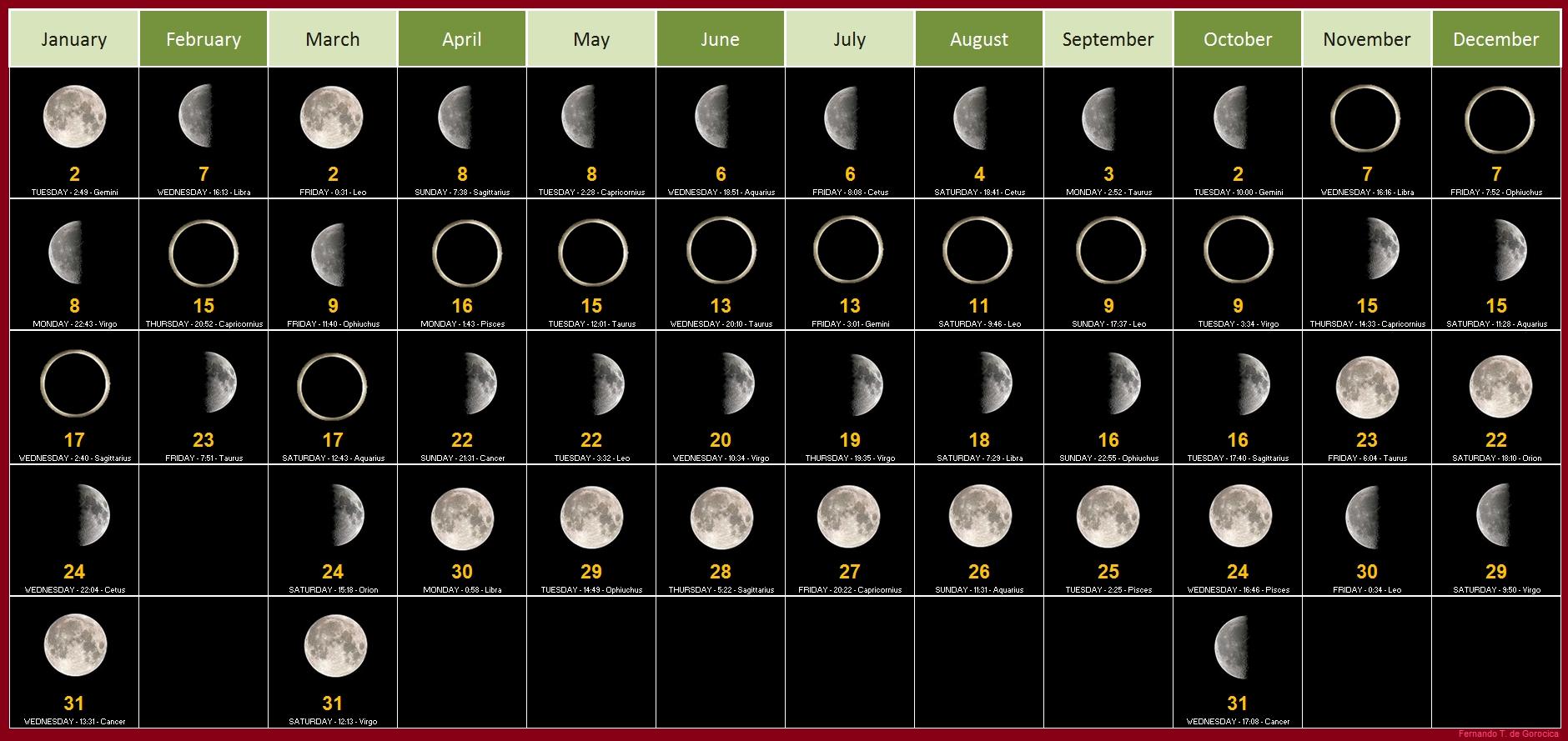 New Moon Phases Calendar December 2019