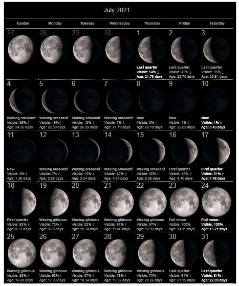 Moon Calendar of July 2021